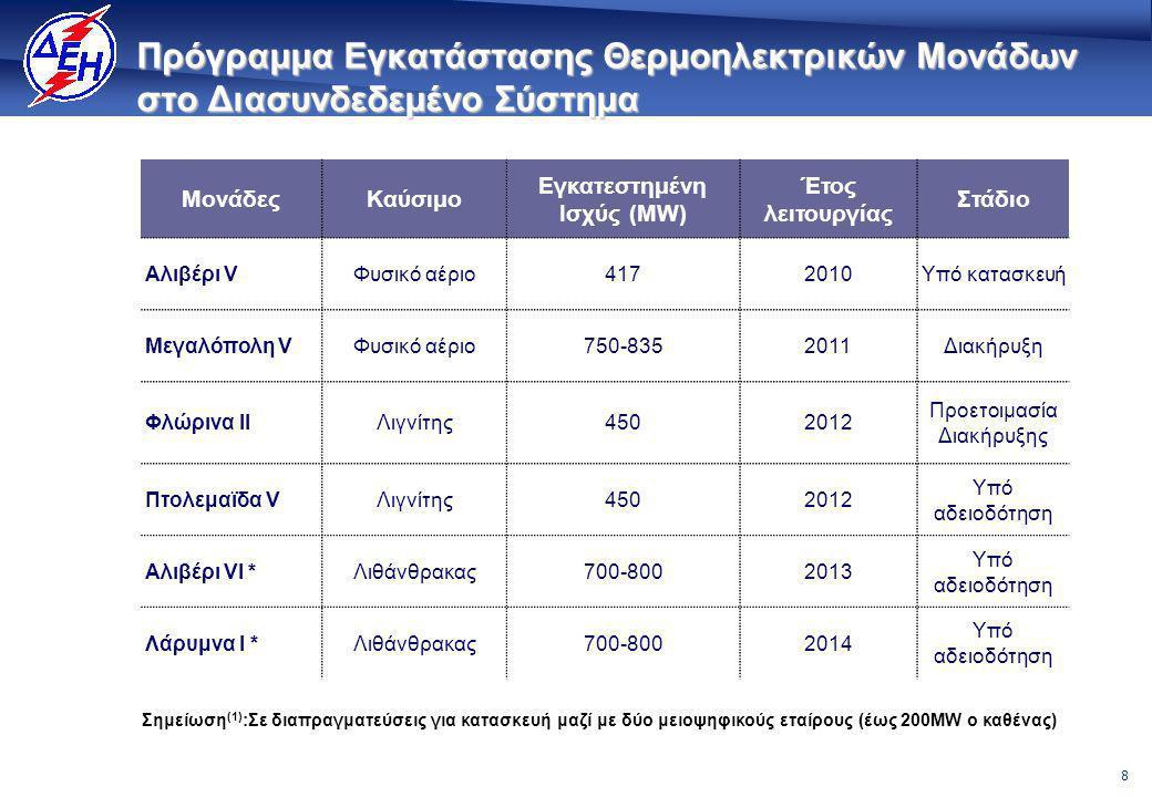 29 Σημαντική αύξηση ζήτησης και ισχύος στη ΝΑ Ευρώπη Πηγές : World Bank Generation Investment Study για Αλβανία, FYROM, Βουλγαρία, Ρουμανία, Κροατία, Βοσνία- Ερζεγοβίνη, Κόσσοβο, Μαυροβούνιο, Σερβία.
