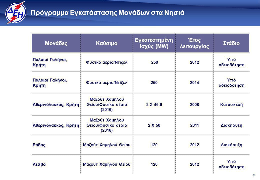 9 Πρόγραμμα Εγκατάστασης Μονάδων στα Νησιά ΜονάδεςΚαύσιμο Εγκατεστημένη Ισχύς (MW) Έτος λειτουργίας Στάδιο Παλαιοί Γαλήνοι, Κρήτη Φυσικό αέριο/Ντίζελ 2502012 Υπό αδειοδότηση Παλαιοί Γαλήνοι, Κρήτη Φυσικό αέριο/Ντίζελ2502014 Υπό αδειοδότηση Αθερινόλακκος, Κρήτη Μαζούτ Χαμηλού Θείου/Φυσικό αέριο (2016) 2 Χ 46.62008Κατασκευή Αθερινόλακκος, Κρήτη Μαζούτ Χαμηλού Θείου/Φυσικό αέριο (2016) 2 Χ 502011Διακήρυξη ΡόδοςΜαζούτ Χαμηλού Θείου1202012Διακήρυξη ΛέσβοΜαζούτ Χαμηλού Θείου1202012 Υπό αδειοδότηση