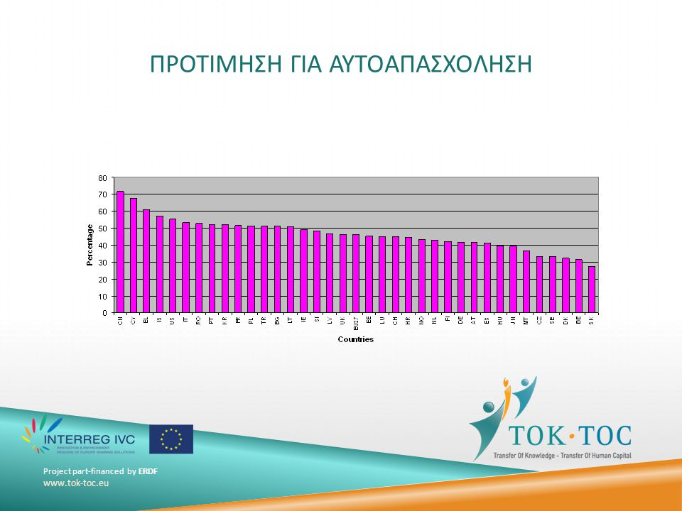 Project part-financed by ERDF www.tok-toc.eu ΠΡΟΤΙΜΗΣΗ ΓΙΑ ΑΥΤΟΑΠΑΣΧΟΛΗΣΗ