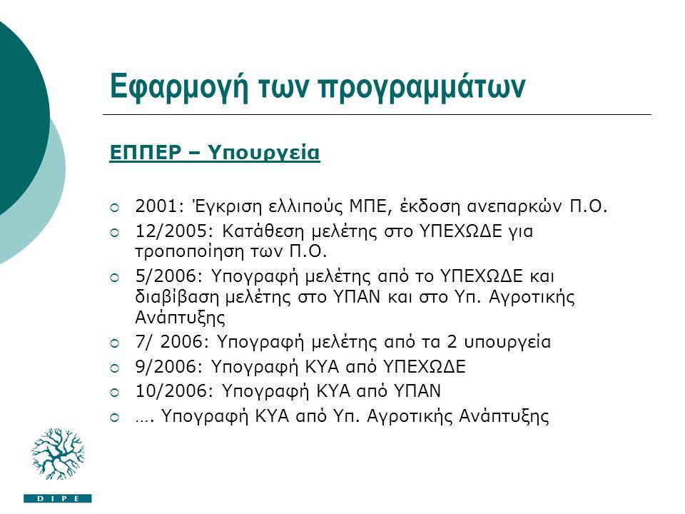 Εφαρμογή των προγραμμάτων ΕΠΠΕΡ – Υπουργεία  2001: Έγκριση ελλιπούς ΜΠΕ, έκδοση ανεπαρκών Π.Ο.  12/2005: Κατάθεση μελέτης στο ΥΠΕΧΩΔΕ για τροποποίησ