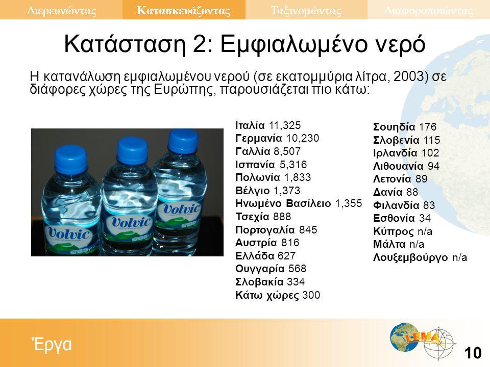 Έργα Κατασκευάζοντας 10 ΔιερευνώνταςΤαξινομώνταςΔιαφοροποιώντας Κατάσταση 2: Εμφιαλωμένο νερό Η κατανάλωση εμφιαλωμένου νερού (σε εκατομμύρια λίτρα, 2003) σε διάφορες χώρες της Ευρώπης, παρουσιάζεται πιο κάτω: Σουηδία 176 Σλοβενία 115 Ιρλανδία 102 Λιθουανία 94 Λετονία 89 Δανία 88 Φιλανδία 83 Εσθονία 34 Κύπρος n/a Μάλτα n/a Λουξεμβούργο n/a Ιταλία 11,325 Γερμανία 10,230 Γαλλία 8,507 Ισπανία 5,316 Πολωνία 1,833 Βέλγιο 1,373 Ηνωμένο Βασίλειο 1,355 Τσεχία 888 Πορτογαλία 845 Αυστρία 816 Ελλάδα 627 Ουγγαρία 568 Σλοβακία 334 Κάτω χώρες 300