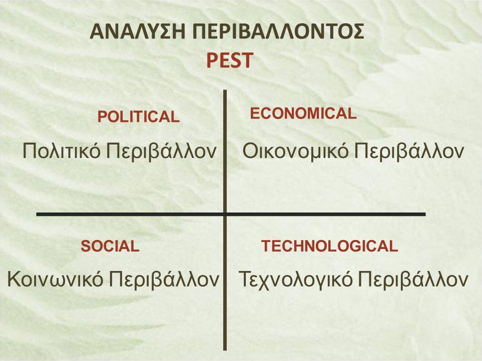 ΑΝΑΛΥΣΗ ΠΕΡΙΒΑΛΛΟΝΤΟΣ PEST POLITICAL TECHNOLOGICALSOCIAL ECONOMICAL Πολιτικό Περιβάλλον Τεχνολογικό ΠεριβάλλονΚοινωνικό Περιβάλλον Οικονομικό Περιβάλλ