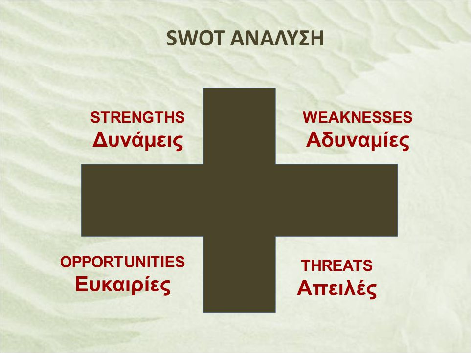 STRENGTHS Δυνάμεις THREATS Απειλές OPPORTUNITIES Ευκαιρίες WEAKNESSES Αδυναμίες SWOT ΑΝΑΛΥΣΗ
