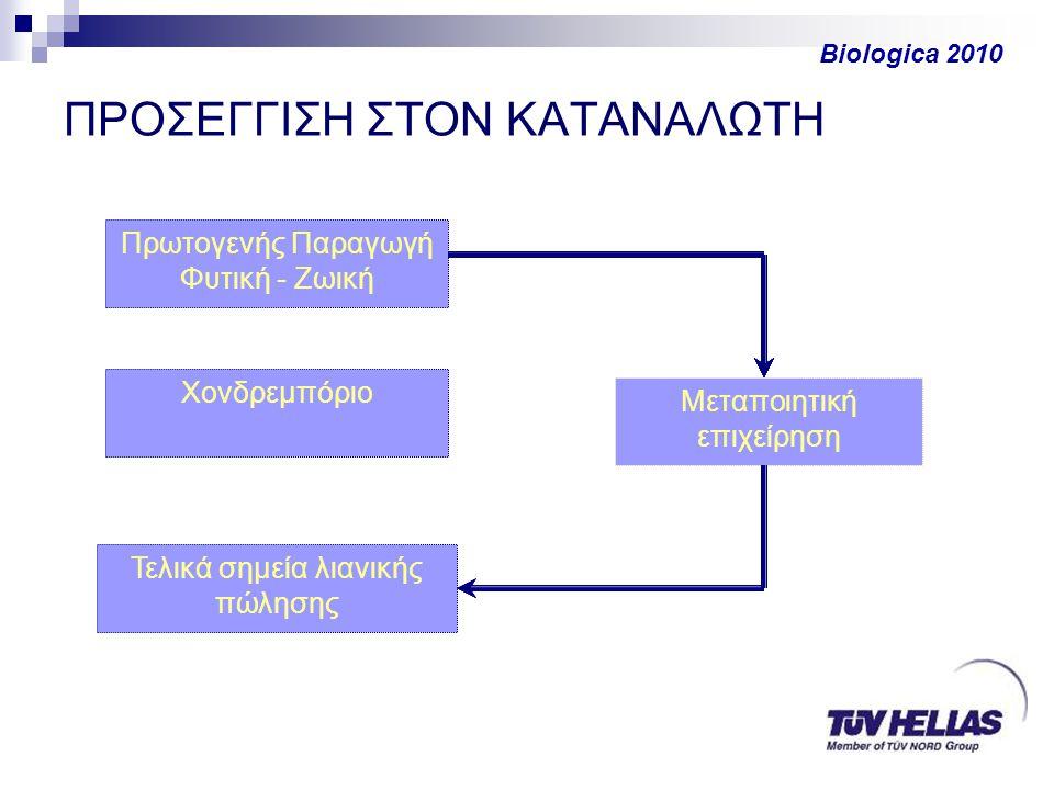 ΠΡΟΣΕΓΓΙΣΗ ΣΤΟΝ ΚΑΤΑΝΑΛΩΤΗ Πρωτογενής Παραγωγή Φυτική - Ζωική Biologica 2010 Τελικά σημεία λιανικής πώλησης Μεταποιητική επιχείρηση Χονδρεμπόριο