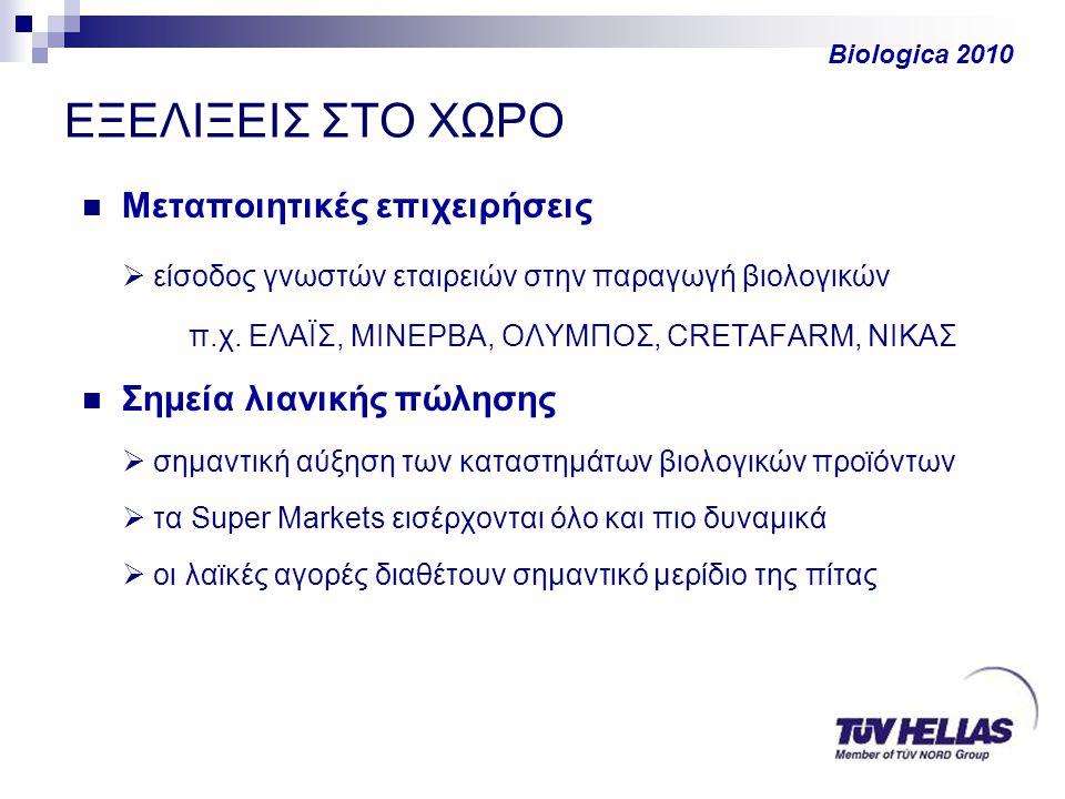 ΕΞΕΛΙΞΕΙΣ ΣΤΟ ΧΩΡΟ  Μεταποιητικές επιχειρήσεις  είσοδος γνωστών εταιρειών στην παραγωγή βιολογικών π.χ.