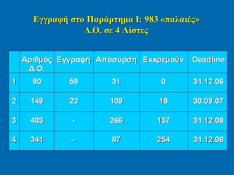 Εγγραφή στο Παράρτημα Ι: 983 «παλαιές» Δ.Ο. σε 4 Λίστες