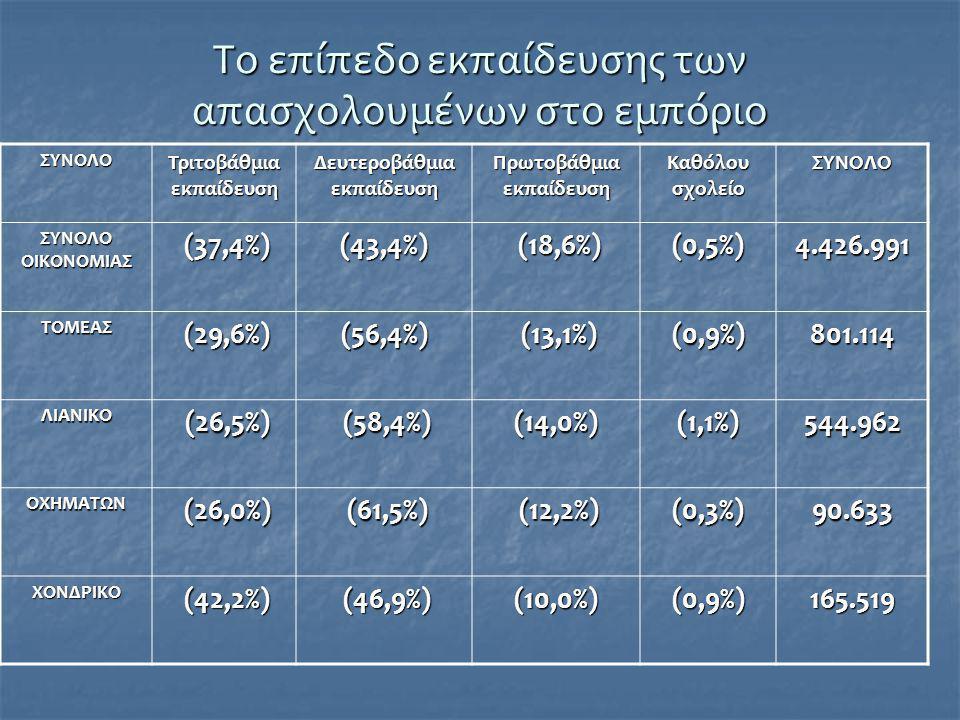 Τα κυριότερα επαγγέλματα στο εμπόριο  Τα κυριότερα επαγγέλματα που απαντώνται στην απασχόληση του τομέα είναι:  «πωλητές»,  «διευθύνοντες /επιχειρηματίες»  «προϊστάμενοι μικρών επιχειρήσεων» (με απασχόληση μέχρι 9 πρόσωπα)  «μηχανικοί εφαρμοστές»  «υπάλληλοι γραφείου», οι οποίοι αναλογούν στα 3/4 των απασχολούμενων του εμπορίου.