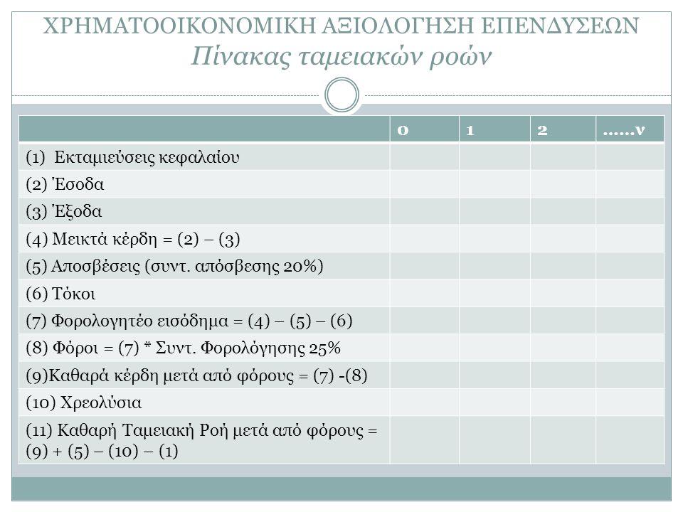 ΧΡΗΜΑΤΟΟΙΚΟΝΟΜΙΚΗ ΑΞΙΟΛΟΓΗΣΗ ΕΠΕΝΔΥΣΕΩΝ Πίνακας ταμειακών ροών 012……ν (1) Εκταμιεύσεις κεφαλαίου (2) Έσοδα (3) Έξοδα (4) Μεικτά κέρδη = (2) – (3) (5)