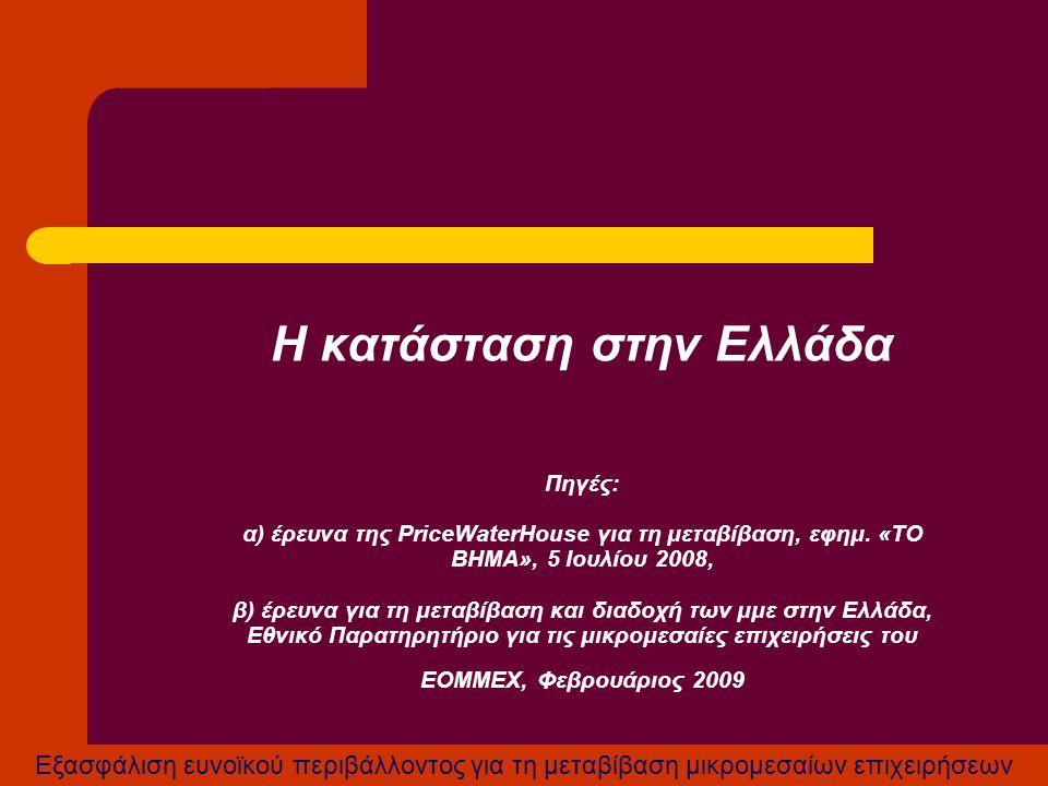 Εξασφάλιση ευνοϊκού περιβάλλοντος για τη μεταβίβαση μικρομεσαίων επιχειρήσεων Η κατάσταση στην Ελλάδα Πηγές: α) έρευνα της PriceWaterHouse για τη μετα
