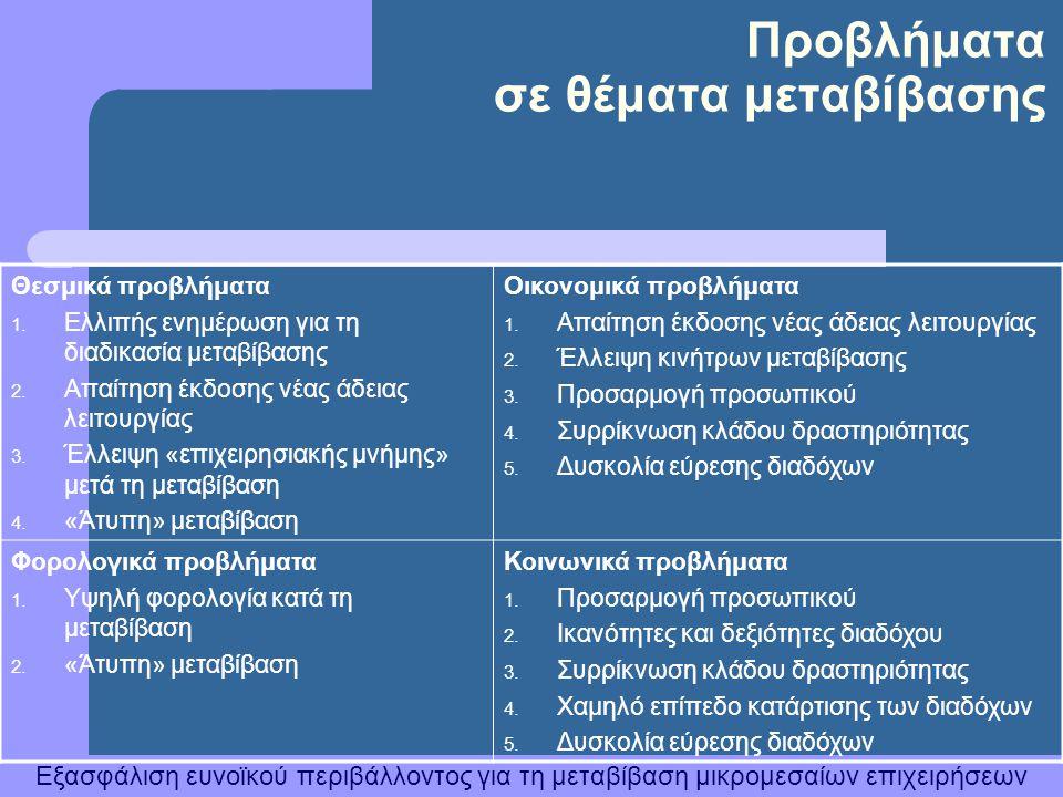 Εξασφάλιση ευνοϊκού περιβάλλοντος για τη μεταβίβαση μικρομεσαίων επιχειρήσεων Προβλήματα σε θέματα μεταβίβασης Θεσμικά προβλήματα 1. Ελλιπής ενημέρωση