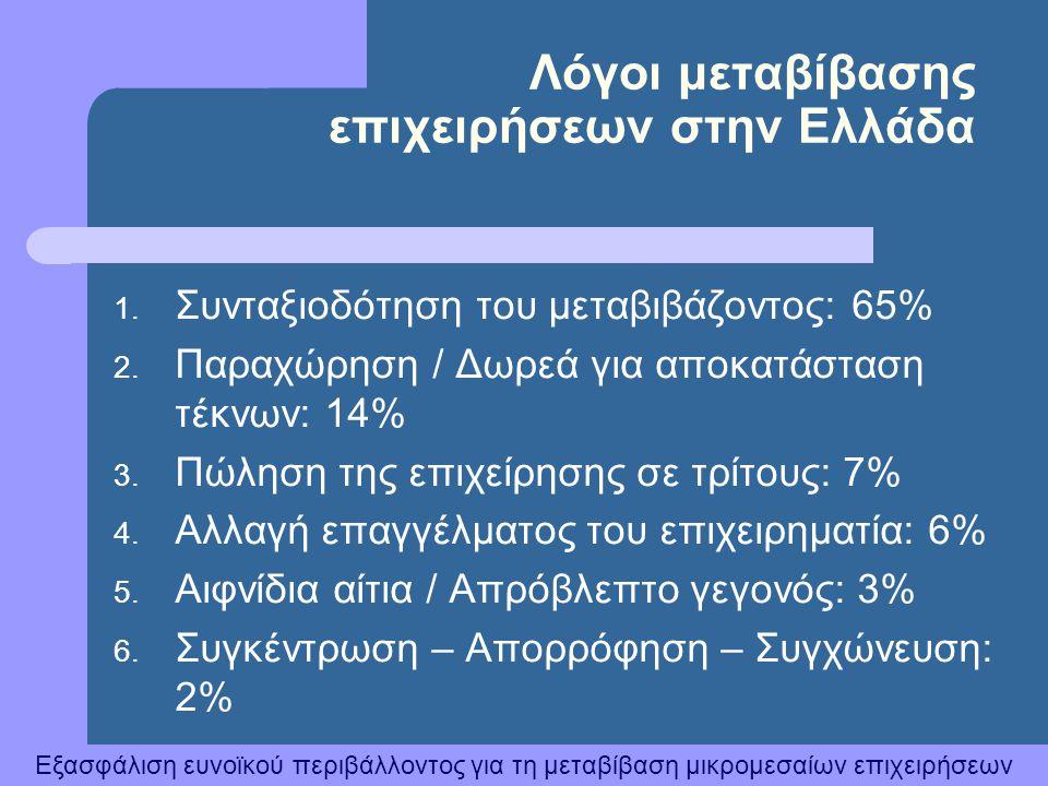 Εξασφάλιση ευνοϊκού περιβάλλοντος για τη μεταβίβαση μικρομεσαίων επιχειρήσεων Λόγοι μεταβίβασης επιχειρήσεων στην Ελλάδα 1. Συνταξιοδότηση του μεταβιβ
