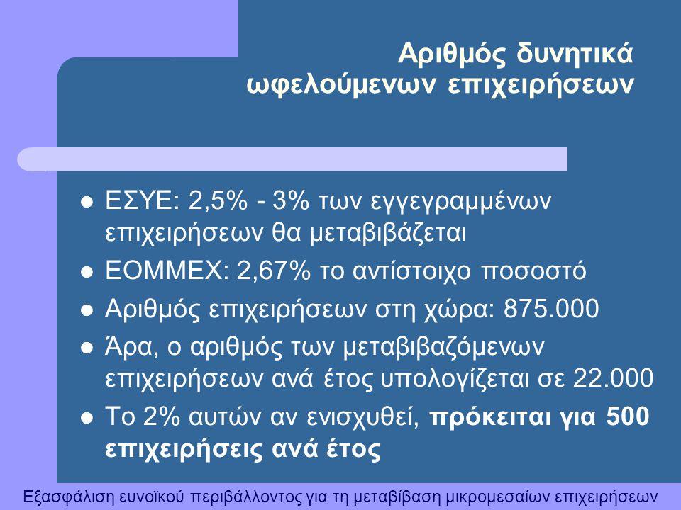 Εξασφάλιση ευνοϊκού περιβάλλοντος για τη μεταβίβαση μικρομεσαίων επιχειρήσεων Αριθμός δυνητικά ωφελούμενων επιχειρήσεων  ΕΣΥΕ: 2,5% - 3% των εγγεγραμ