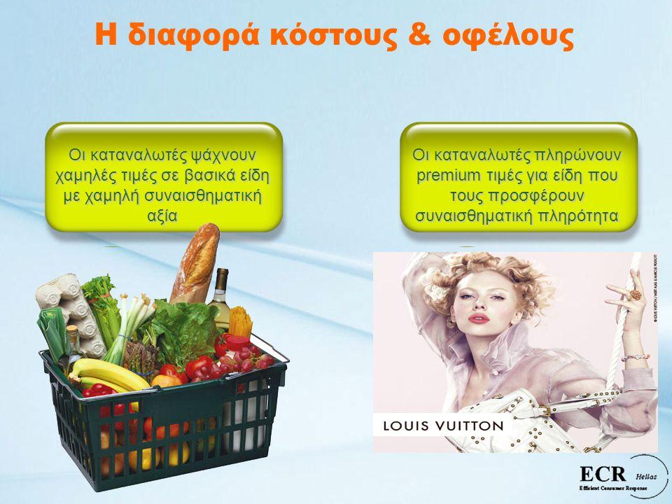 Οι καταναλωτές ψάχνουν χαμηλές τιμές σε βασικά είδη με χαμηλή συναισθηματική αξία Οι καταναλωτές πληρώνουν premium τιμές για είδη που τους προσφέρουν