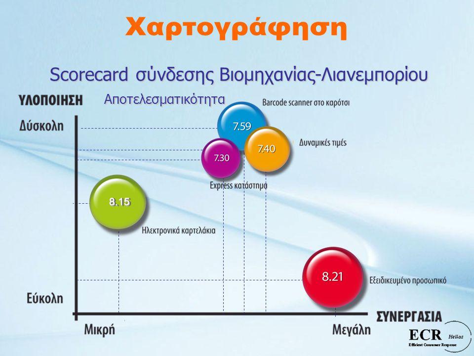 8.158.15 Scorecard σύνδεσης Βιομηχανίας-Λιανεμπορίου Αποτελεσματικότητα