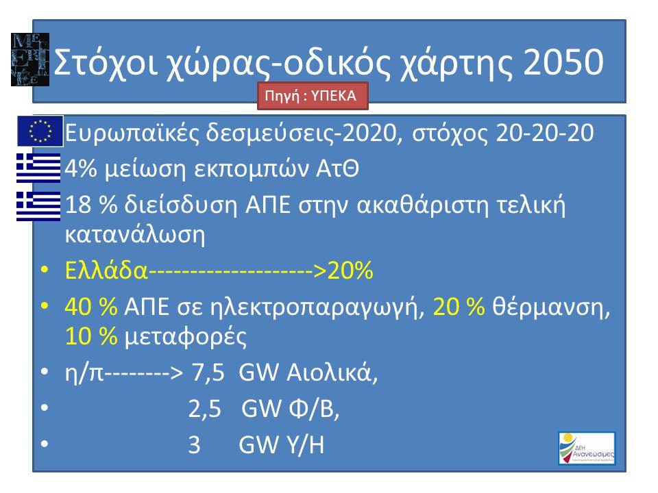 Α Σ κ Φ/Β σταθμοί στα νησιά: Κύθνος 98,4 kW Σίφνος 60 kW Αθερινόλακκος 480 kW 55 MW Αιολικών Πάρκων στα νησιά: Λήμνο Λέσβο Ψαρά Χίο Άνδρο Ικαρία Σάμο