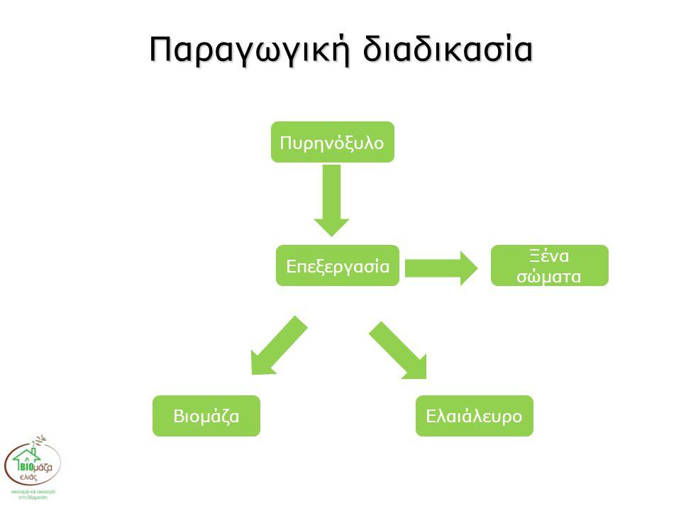 Παραγωγική διαδικασία Πυρηνόξυλο ΒιομάζαΕλαιάλευρο Επεξεργασία Ξένα σώματα