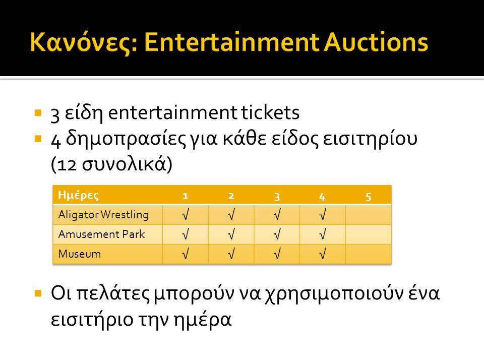  3 είδη entertainment tickets  4 δημοπρασίες για κάθε είδος εισιτηρίου (12 συνολικά)  Οι πελάτες μπορούν να χρησιμοποιούν ένα εισιτήριο την ημέρα