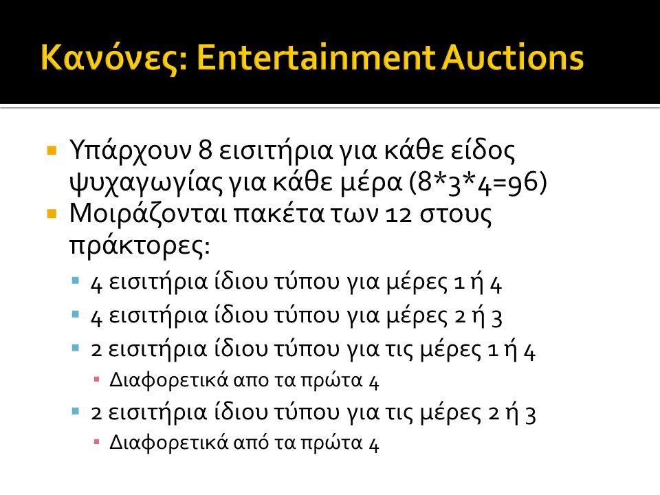  Υπάρχουν 8 εισιτήρια για κάθε είδος ψυχαγωγίας για κάθε μέρα (8*3*4=96)  Μοιράζονται πακέτα των 12 στους πράκτορες:  4 εισιτήρια ίδιου τύπου για μέρες 1 ή 4  4 εισιτήρια ίδιου τύπου για μέρες 2 ή 3  2 εισιτήρια ίδιου τύπου για τις μέρες 1 ή 4 ▪ Διαφορετικά απο τα πρώτα 4  2 εισιτήρια ίδιου τύπου για τις μέρες 2 ή 3 ▪ Διαφορετικά από τα πρώτα 4