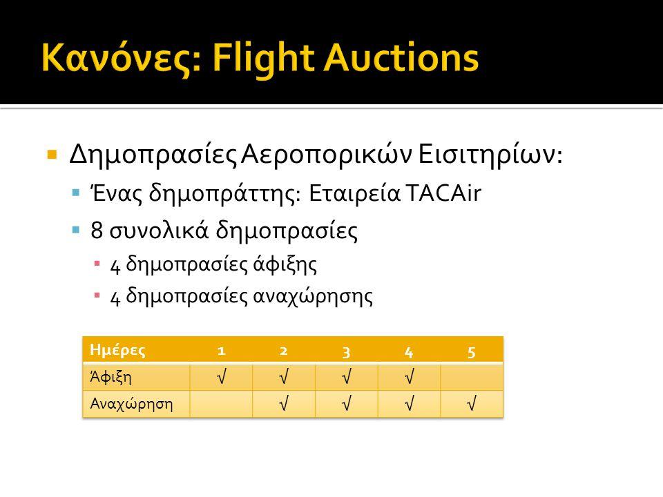  Δημοπρασίες Αεροπορικών Εισιτηρίων:  Ένας δημοπράττης: Εταιρεία TACAir  8 συνολικά δημοπρασίες ▪ 4 δημοπρασίες άφιξης ▪ 4 δημοπρασίες αναχώρησης