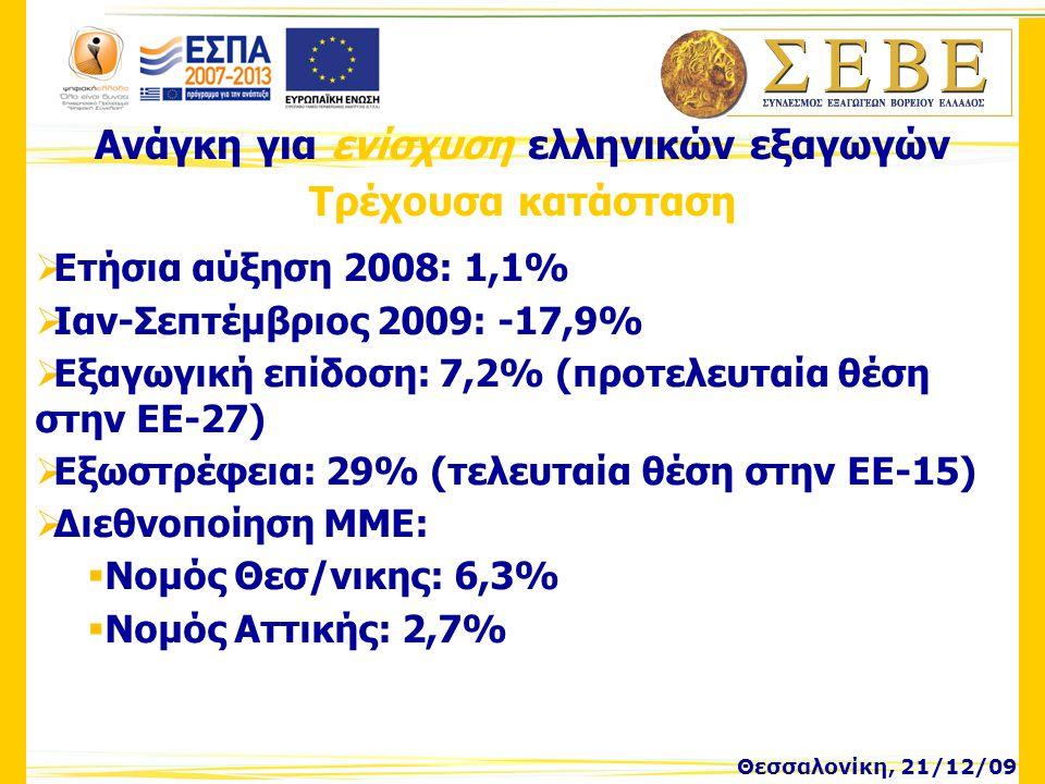 Ανάγκη για ενίσχυση ελληνικών εξαγωγών Τρέχουσα κατάσταση Θεσσαλονίκη, 21/12/09  Ετήσια αύξηση 2008: 1,1%  Ιαν-Σεπτέμβριος 2009: -17,9%  Εξαγωγική