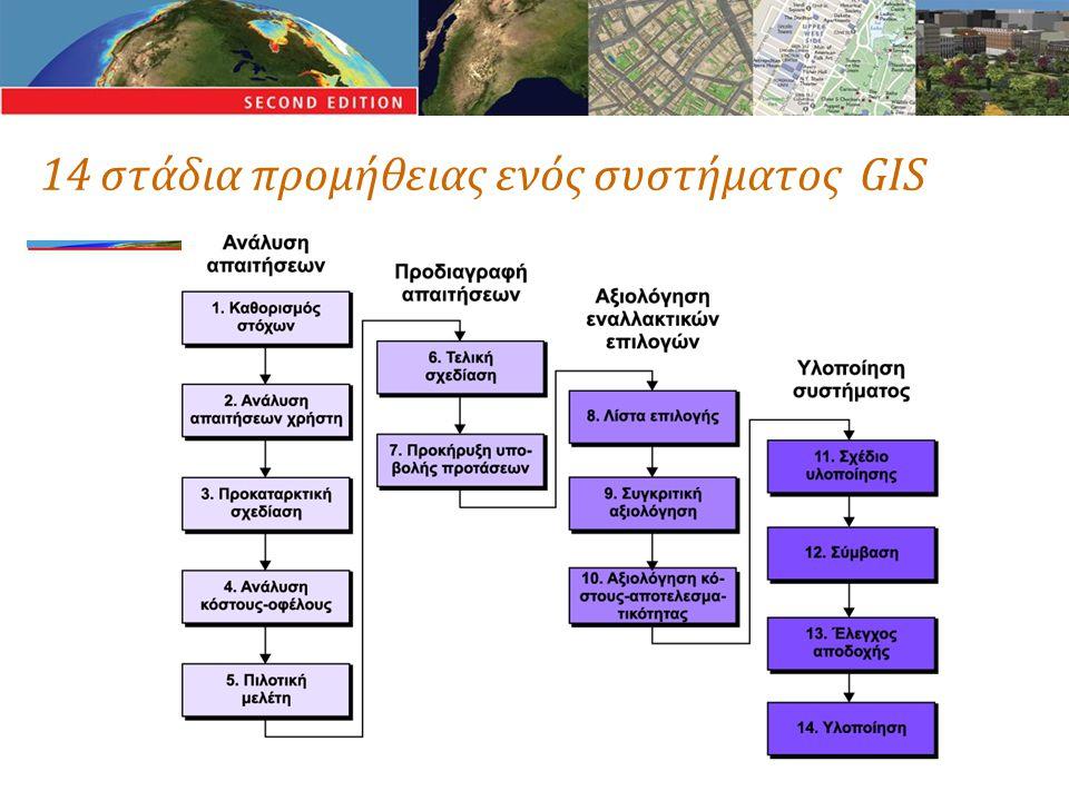14 στάδια προμήθειας ενός συστήματος GIS