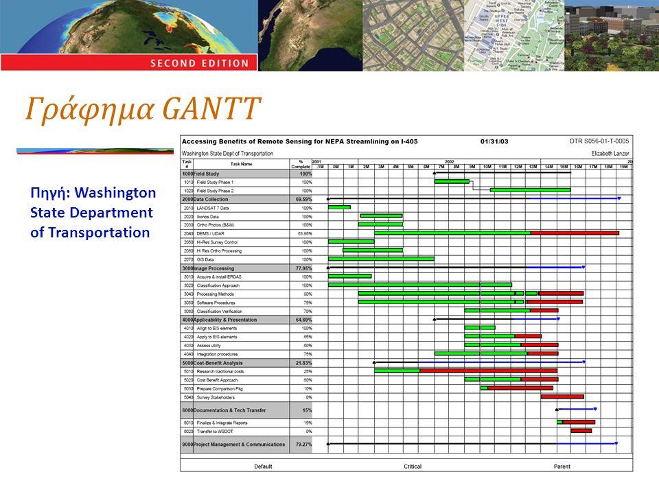 Γράφημα GANTT Πηγή: Washington State Department of Transportation