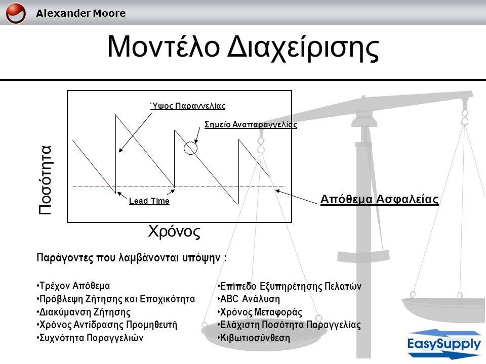 Alexander Moore Μοντέλο Διαχείρισης Χρόνος Ποσότητα Απόθεμα Ασφαλείας Lead Time Ύψος Παραγγελίας Σημείο Αναπαραγγελίας Παράγοντες που λαμβάνονται υπόψ