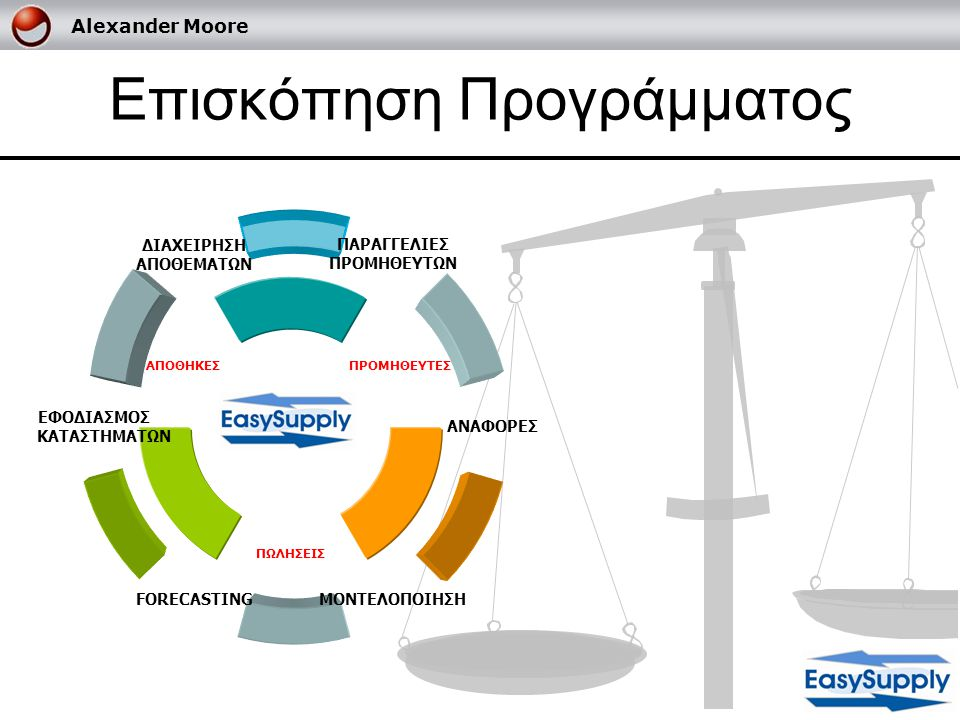 Alexander Moore Διαχείριση Αποθεμάτων Χαρακτηριστικά : 1.Τρέχον απόθεμα σε τμχ και αξία 2.Ομαδοποίηση ανά είδος/κατηγορία 3.Ελεγχος ανά κατάστημα ή συνολικά για την αλυσίδα.