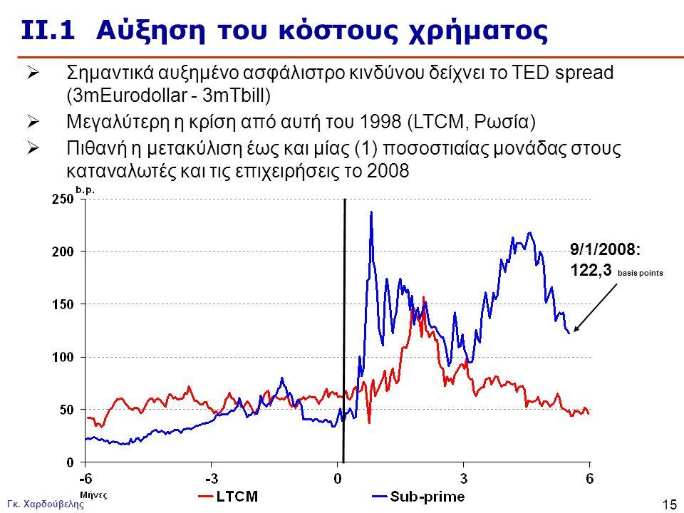 Γκ. Χαρδούβελης 15 ΙΙ.1 Αύξηση του κόστους χρήματος  Σημαντικά αυξημένο ασφάλιστρο κινδύνου δείχνει το TED spread (3mEurodollar - 3mTbill)  Μεγαλύτε
