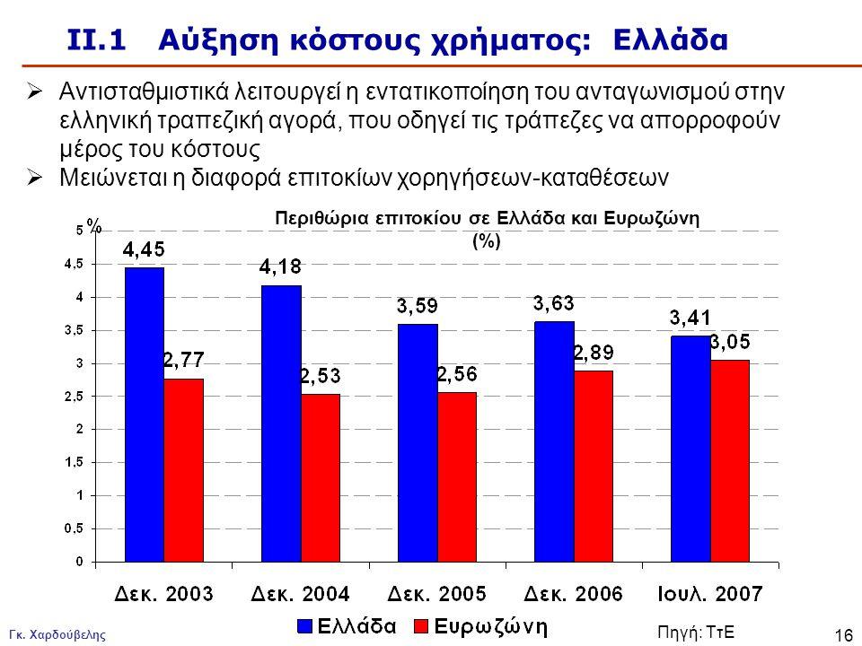 Γκ. Χαρδούβελης 16 ΙΙ.1 Αύξηση κόστους χρήματος: Ελλάδα Περιθώρια επιτοκίου σε Ελλάδα και Ευρωζώνη (%)  Αντισταθμιστικά λειτουργεί η εντατικοποίηση τ