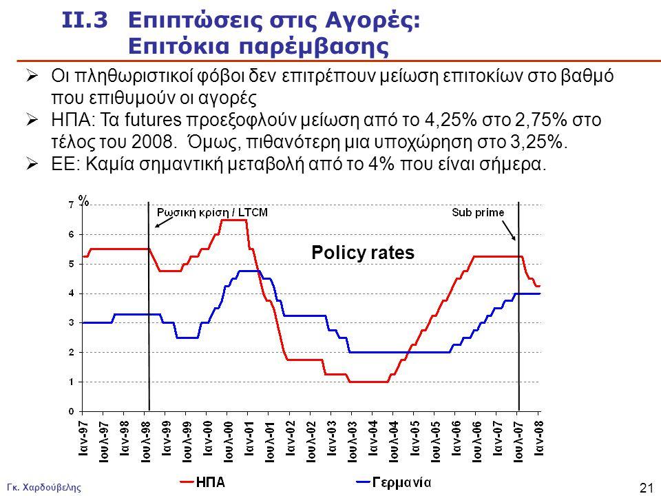 Γκ. Χαρδούβελης 21 Policy rates ΙΙ.3 Επιπτώσεις στις Αγορές: Επιτόκια παρέμβασης  Οι πληθωριστικοί φόβοι δεν επιτρέπουν μείωση επιτοκίων στο βαθμό πο
