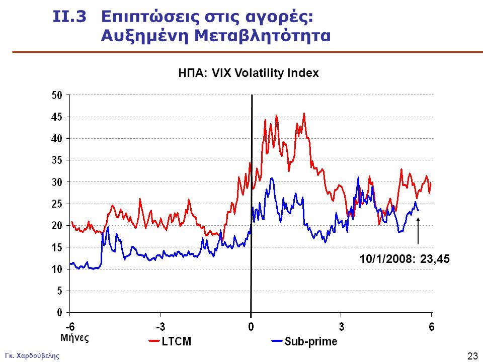 Γκ. Χαρδούβελης 23 ΙΙ.3 Επιπτώσεις στις αγορές: Αυξημένη Μεταβλητότητα ΗΠΑ: VIX Volatility Index Μήνες 10/1/2008: 23,45