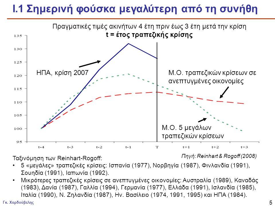 Γκ. Χαρδούβελης 5 Ι.1 Σημερινή φούσκα μεγαλύτερη από τη συνήθη Ταξινόμηση των Reinhart-Rogoff: •5 «μεγάλες» τραπεζικές κρίσεις: Ισπανία (1977), Νορβηγ