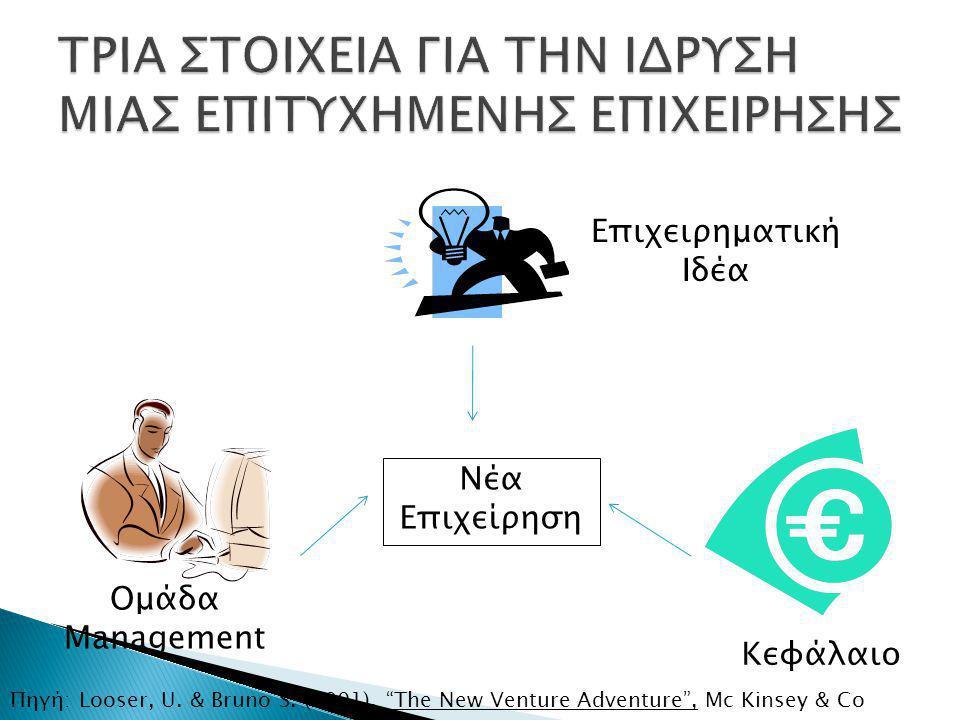 Νέα Επιχείρηση Επιχειρηματική Ιδέα Κεφάλαιο Ομάδα Management Πηγή: Looser, U.