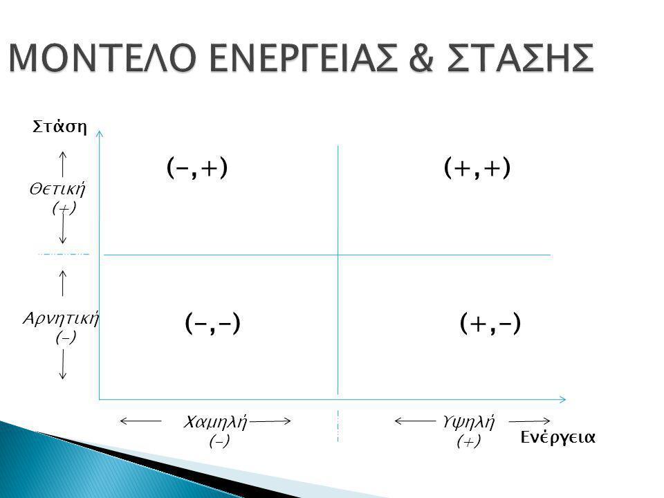 Στάση Ενέργεια Θετική (+) Αρνητική (-) Χαμηλή (-) Υψηλή (+) (+,+)(-,+) (-,-)(+,-)