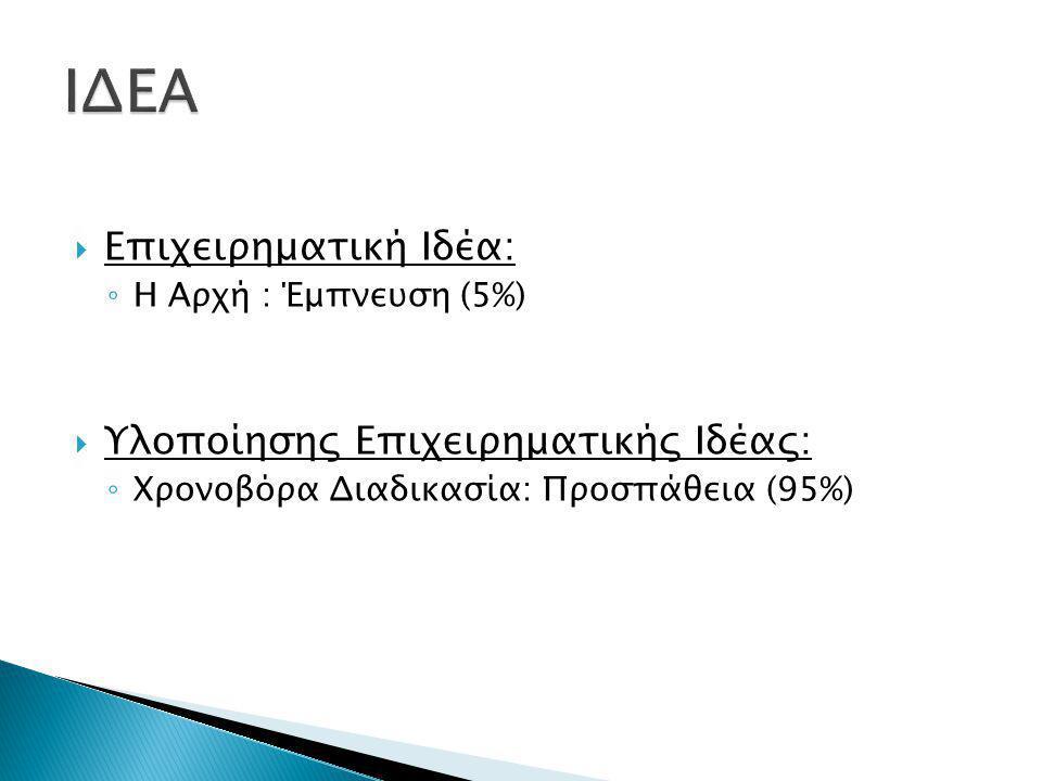  Επιχειρηματική Ιδέα: ◦ Η Αρχή : Έμπνευση (5%)  Υλοποίησης Επιχειρηματικής Ιδέας: ◦ Χρονοβόρα Διαδικασία: Προσπάθεια (95%)