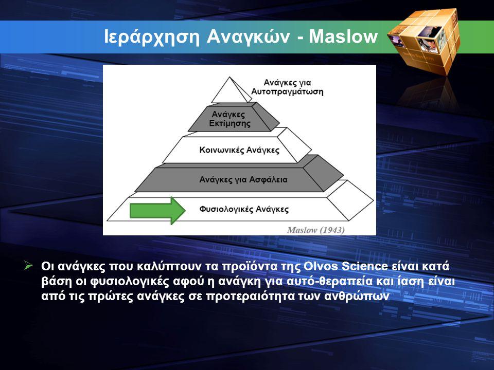 Ιεράρχηση Αναγκών - Maslow  Οι ανάγκες που καλύπτουν τα προϊόντα της Olvos Science είναι κατά βάση οι φυσιολογικές αφού η ανάγκη για αυτό-θεραπεία κα