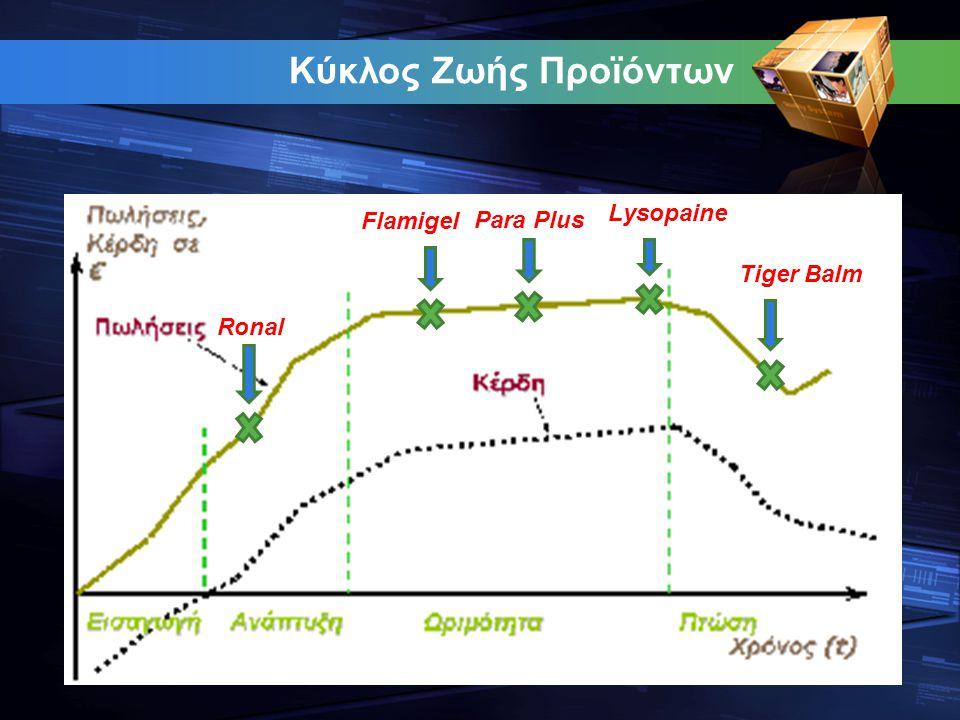 Κύκλος Ζωής Προϊόντων Ronal Flamigel Para Plus Lysopaine Tiger Balm
