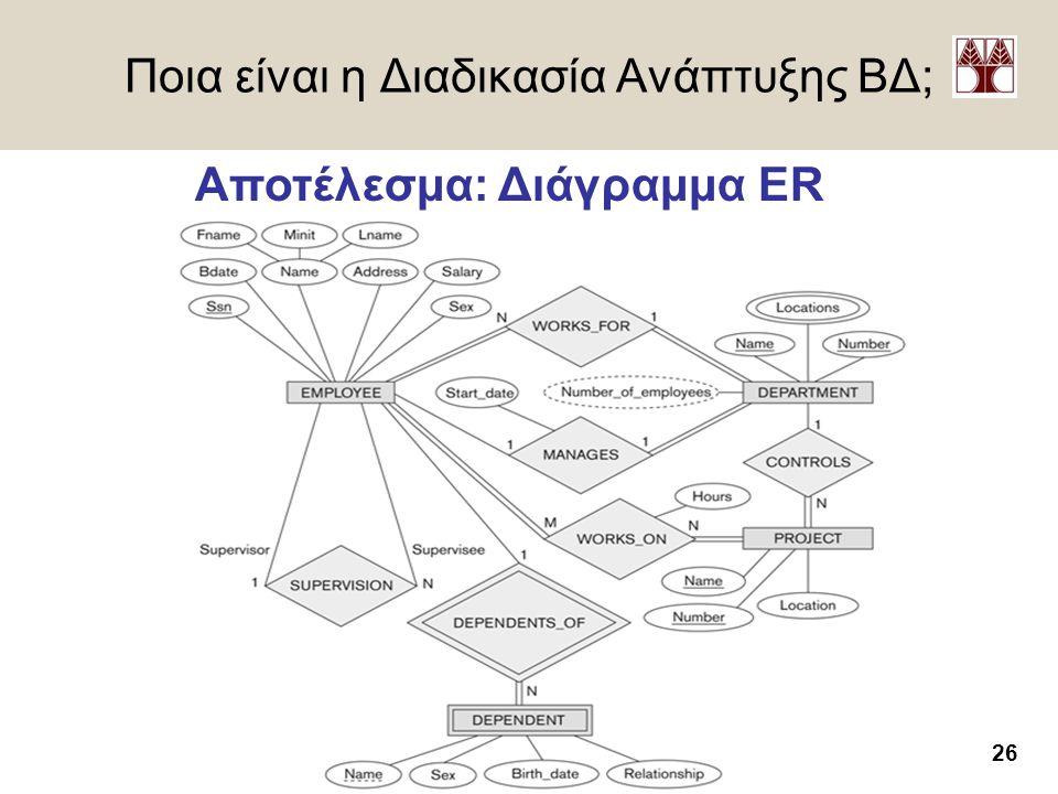 26 Δημήτρης Ζεϊναλιπούρ – http://www.cs.ucy.ac.cy/~dzeina/ Ποια είναι η Διαδικασία Ανάπτυξης ΒΔ; Αποτέλεσμα: Διάγραμμα ER