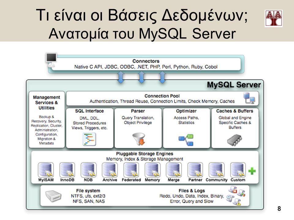 8 Δημήτρης Ζεϊναλιπούρ – http://www.cs.ucy.ac.cy/~dzeina/ Τι είναι οι Βάσεις Δεδομένων; Ανατομία του MySQL Server