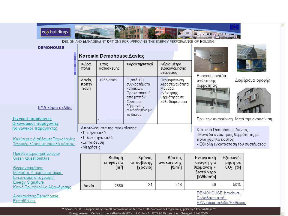 Κατοικία Demohouse Δανίας Πριν την ανακαίνισηΜετά την ανακαίνιση Ecovent μονάδα ανάκτησης θερμότητας Διαμέρισμα οροφής Χώρα, πόλη Έτος κατασκευής Χαρα