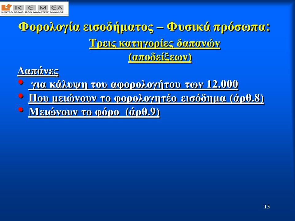 16 : Φορολογία εισοδήματος – Φυσικά πρόσωπα : •Για τον σχηματισμό του αφορολόγητου 12.000 ευρώ δεν λαμβάνονται υπόψη •Για τον σχηματισμό του αφορολόγητου 12.000 ευρώ δεν λαμβάνονται υπόψη: • οι δαπάνες που μειώνουν το φορολογητέο εισόδημα (π.χ.
