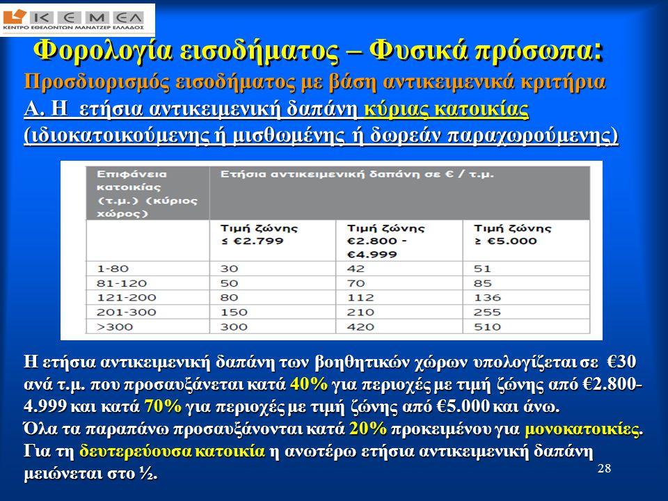 29 : Φορολογία εισοδήματος – Φυσικά πρόσωπα : Προσδιορισμός εισοδήματος με βάση αντικειμενικά κριτήρια Α.