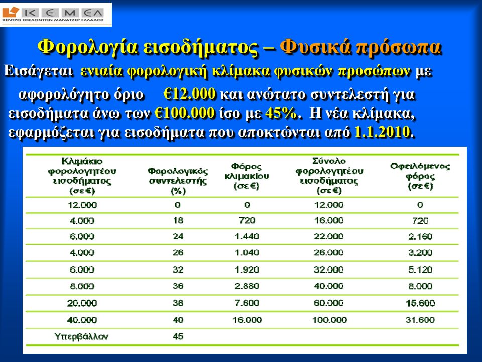 6 : Φορολογία εισοδήματος – Φυσικά πρόσωπα : Το α φ ο ρ ο λ ό γ η τ ο π ο σ ό του πρώτου κλιμακίου της κλίμακας αυξάνεται : -κατά € 1.500 εάν ο φορολογούμενος έχει ένα παιδί που τον βαρύνει (από € 1.000 που ήταν πριν) -κατά € 3.000 εάν έχει δύο παιδιά που τον βαρύνουν (από € 2.000 που ήταν πριν), -κατά € 11.500 εάν έχει τρία παιδιά που τον βαρύνουν (από € 10.000 που ήταν πριν) και - κατά € 2.000 για κάθε παιδί πάνω από τα τρία που τον βαρύνουν (από € 1.000 που ήταν πριν)