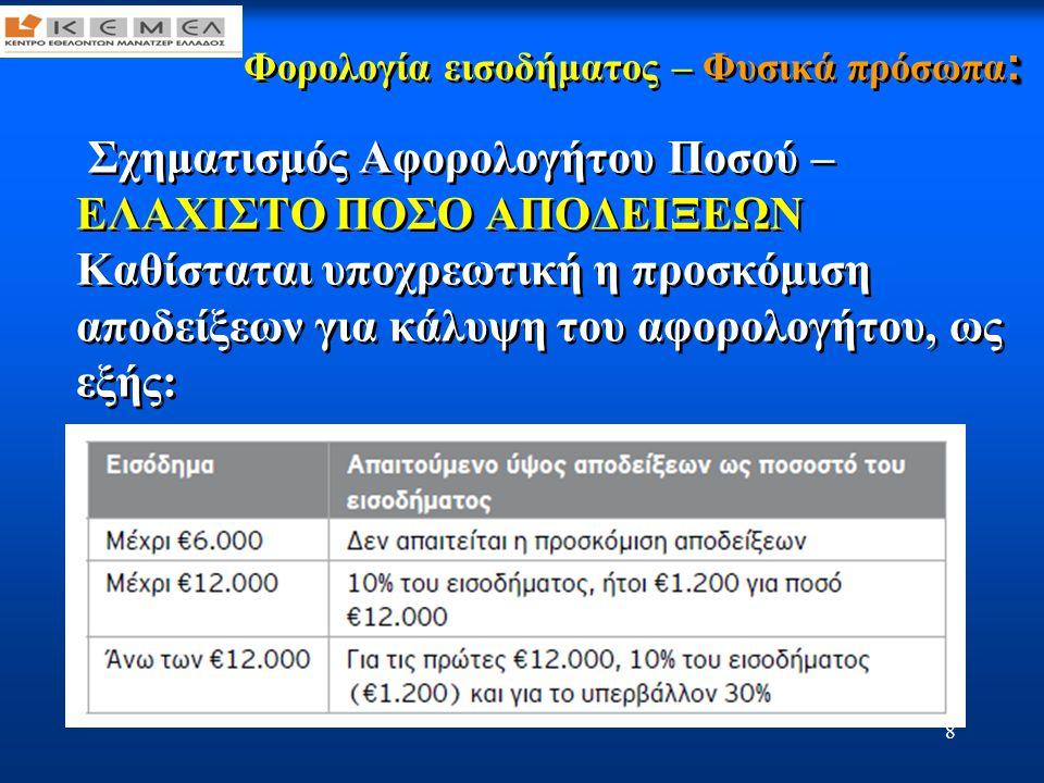 9 : Φορολογία εισοδήματος – Φυσικά πρόσωπα : Σχηματισμός Αφορολογήτου Ποσού – ΕΛΑΧΙΣΤΟ ΠΟΣΟ ΑΠΟΔΕΙΞΕΩΝ •Όταν οι αποδείξεις δαπανών είναι περισσότερες από τις απαιτούμενες για την κάλυψη του αφορολογήτου των € 12.000 και μέχρι €15.000 για τον υπόχρεο ή €30.000 για συζύγους, ο φορολογούμενος δικαιούται μείωση φόρου 10% επί του υπερβάλλοντος.