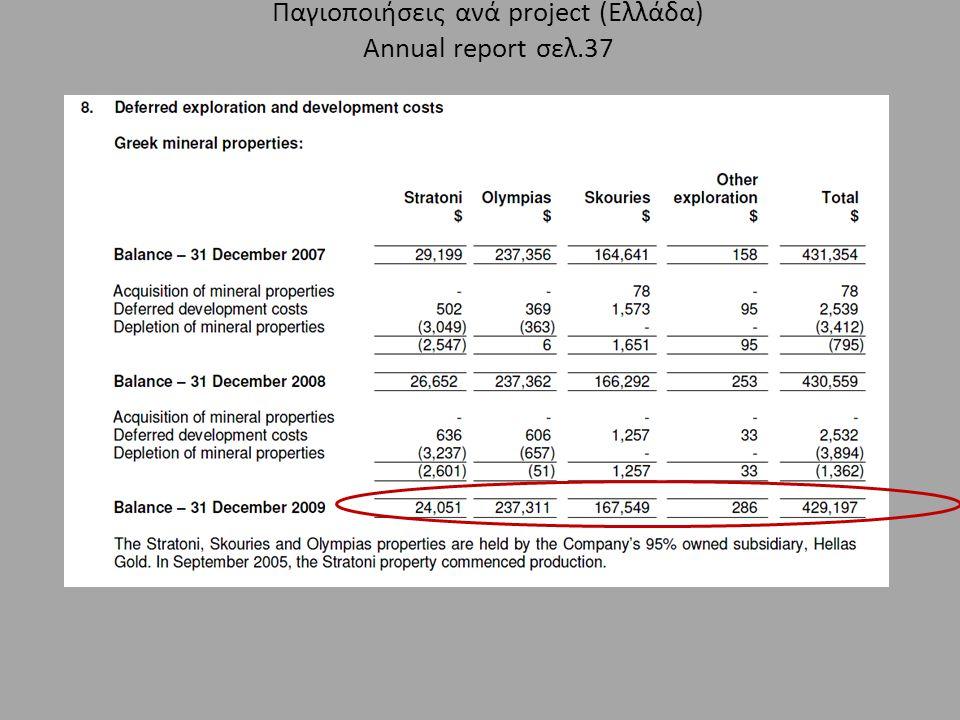 Παγιοποιήσεις ανά project (Ελλάδα) Annual report σελ.37
