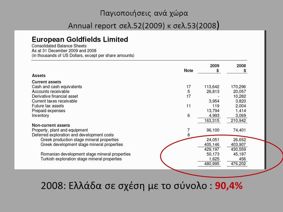 Παγιοποιήσεις ανά χώρα Annual report σελ.52(2009) κ σελ.53(2008 ) 2008: Ελλάδα σε σχέση με το σύνολο : 90,4%