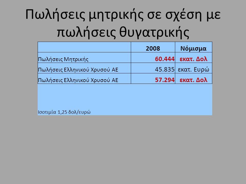 2008Νόμισμα Πωλήσεις Μητρικής 60.444εκατ. Δολ Πωλήσεις Ελληνικού Χρυσού ΑΕ 45.835εκατ.