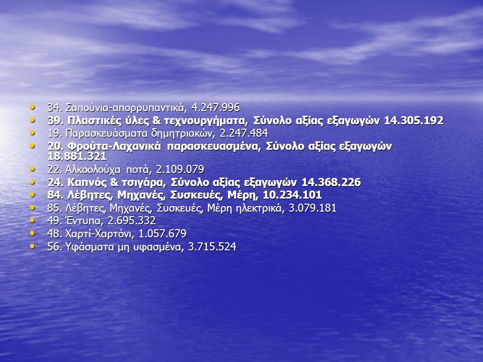 • 34. Σαπούνια-απορρυπαντικά, 4.247.996 • 39. Πλαστικές ύλες & τεχνουργήματα, Σύνολο αξίας εξαγωγών 14.305.192 • 19. Παρασκευάσματα δημητριακών, 2.247