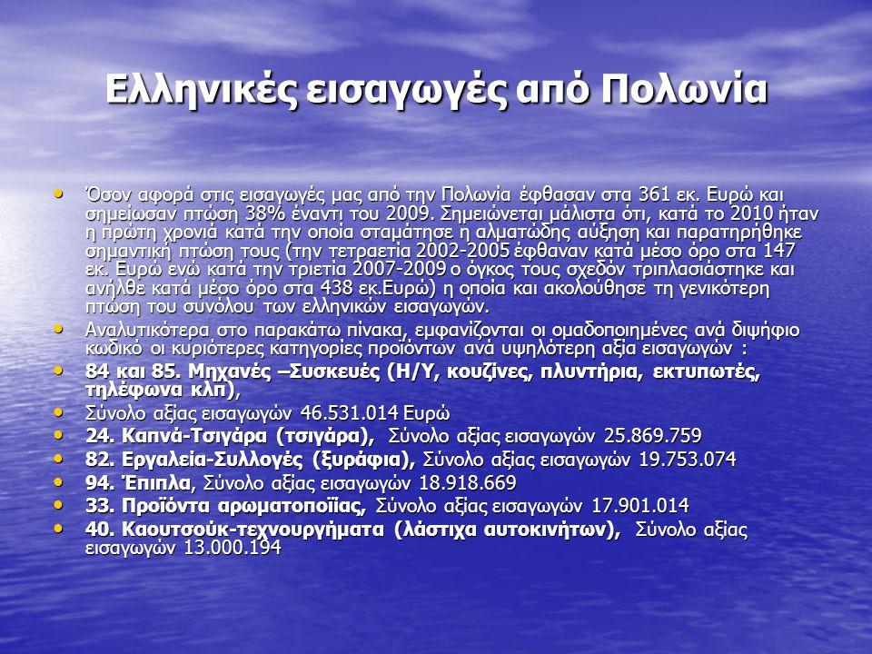 Ελληνικές εισαγωγές από Πολωνία • Όσον αφορά στις εισαγωγές μας από την Πολωνία έφθασαν στα 361 εκ. Ευρώ και σημείωσαν πτώση 38% έναντι του 2009. Σημε